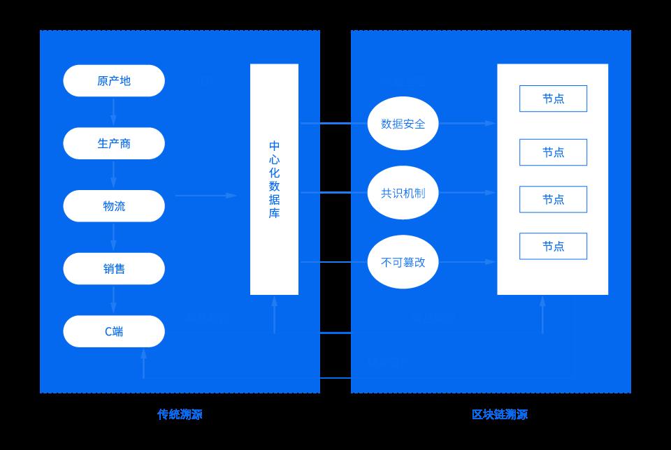 供应链溯源服务平台.png